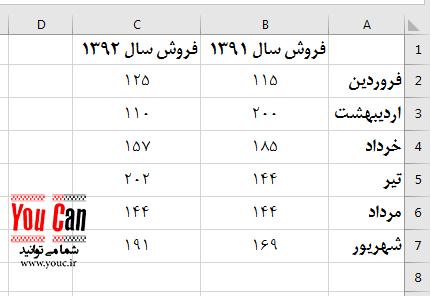 تصویر 97 - جدول فروش مقایسه ای